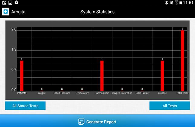 Arogita System Statistics