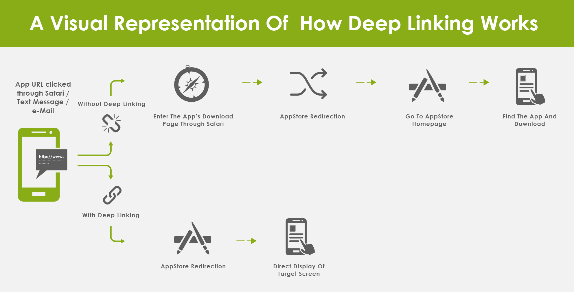 How Deep Linking Works